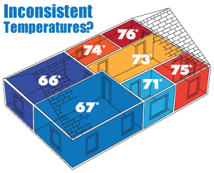 It's time to regulate temperatures. We suggest home insulation in Greater Nashville